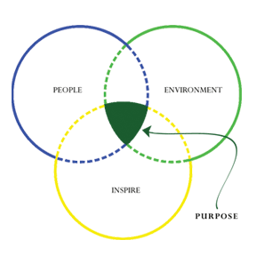 People, Enviornment, Inspire = Purpose | Landscape Design Philosophy